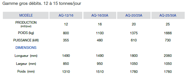 Evaporateur gros debit 12 15 tonnes A
